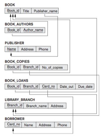 book bookidl title lpublisher_name book authors book id author name publisher name address phone book - Create Database Schema Diagram