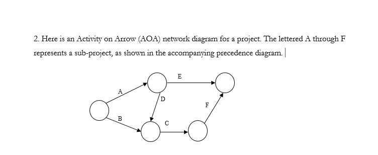 Solved the deterministic time for each activity is as f here is an activity on arrow aoa network diagram for a project ccuart Image collections