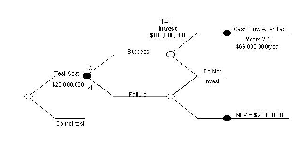 the quick start company has the following pattern of potential cash flows Start studying finance chapter 10 learn vocabulary, terms, and more with flashcards, games, and other study tools  which of the following cash flow patterns is not an unconventional cash flow pattern  -cash flows occurring after the payback period are not considered.