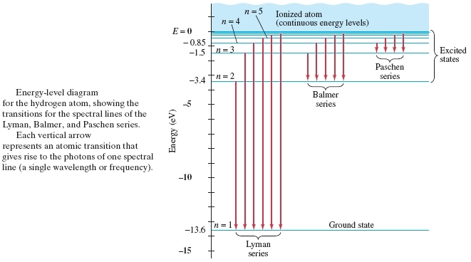 Question: The third longest wavelength in the Balmer series in hydrogen in  the figure above corresponds to .