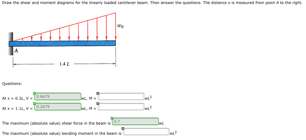 Draw The Shear And Moment Diagrams For The Linearl... | Chegg.com