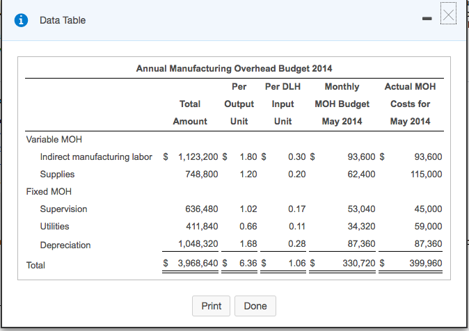 Data Table Annual Manufacturing Overhead Budget 20... | Chegg.com