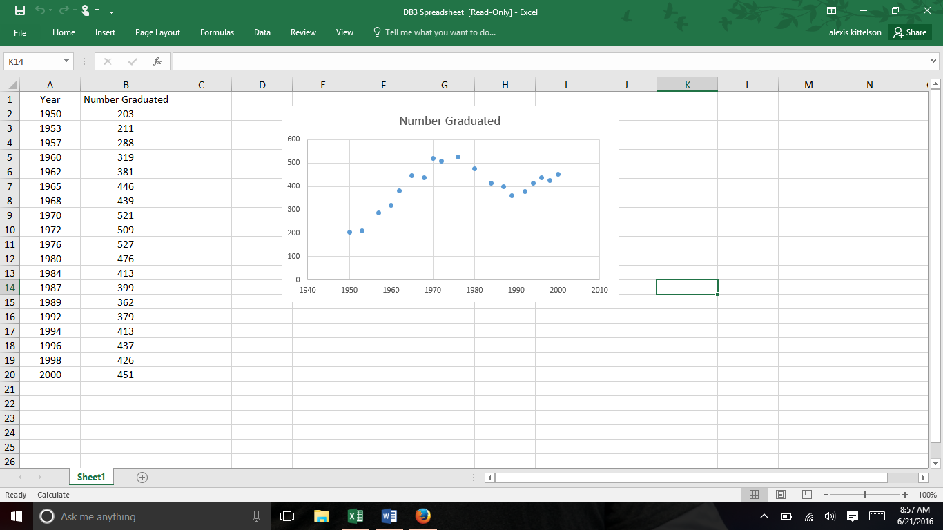 The Attached Excel Spreadsheet And The Scatter Pl... | Chegg.com