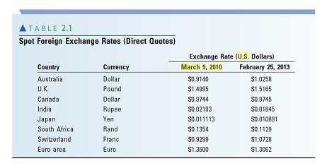 Exchange rates australia essay