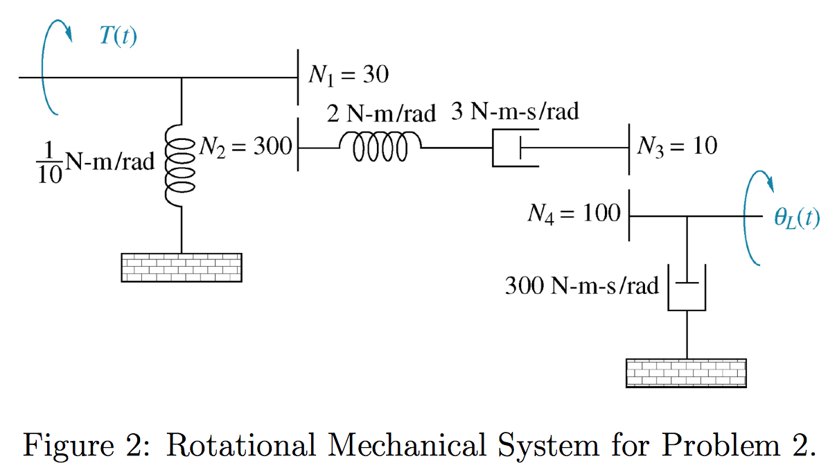 Figure 2: Rotational Mechanical System for Problem