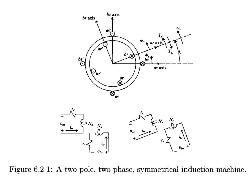 Consider the two-pole, two-phase induction machine