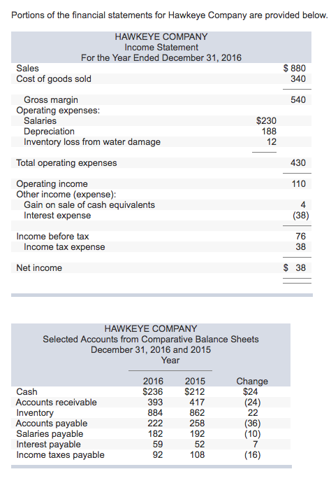Question: Portions of the financial statements for Hawkeye Company are provided below. <a href=
