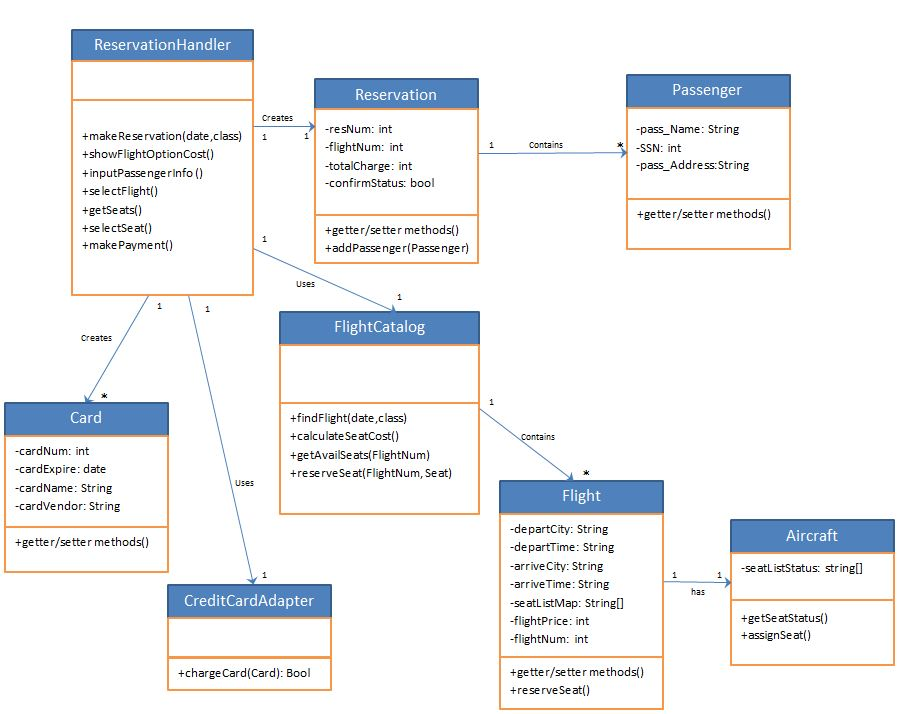 Implement the attached design class diagram with j chegg question implement the attached design class diagram with java code you dont need to build working softw ccuart