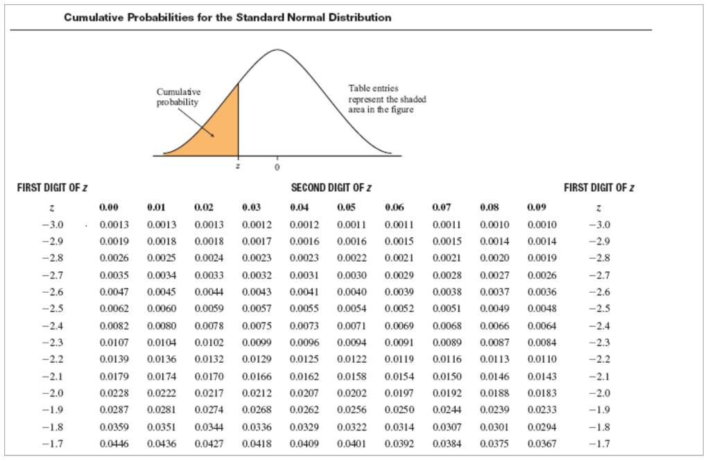 normal distribution table from 0 to z pdf