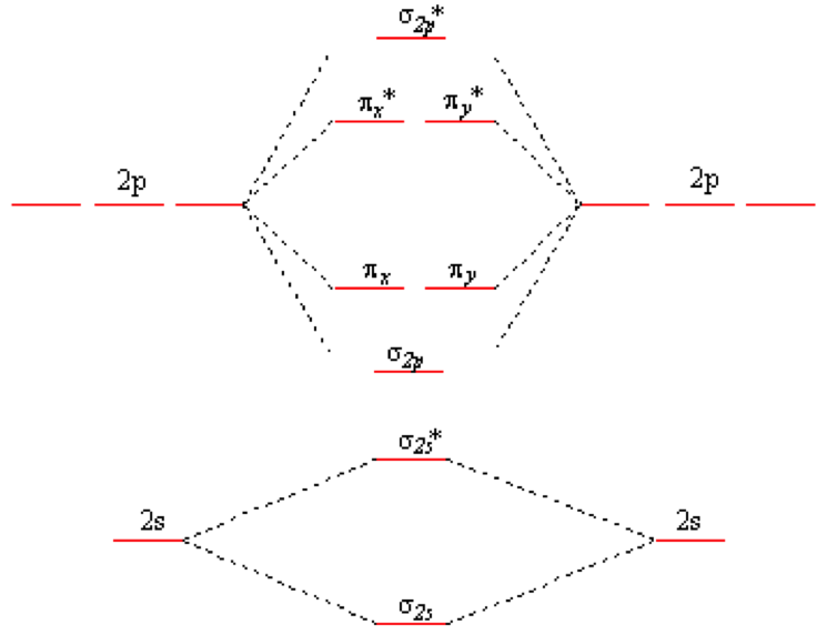 SparkNotes: Molecular Orbitals: Molecular Orbital Theory