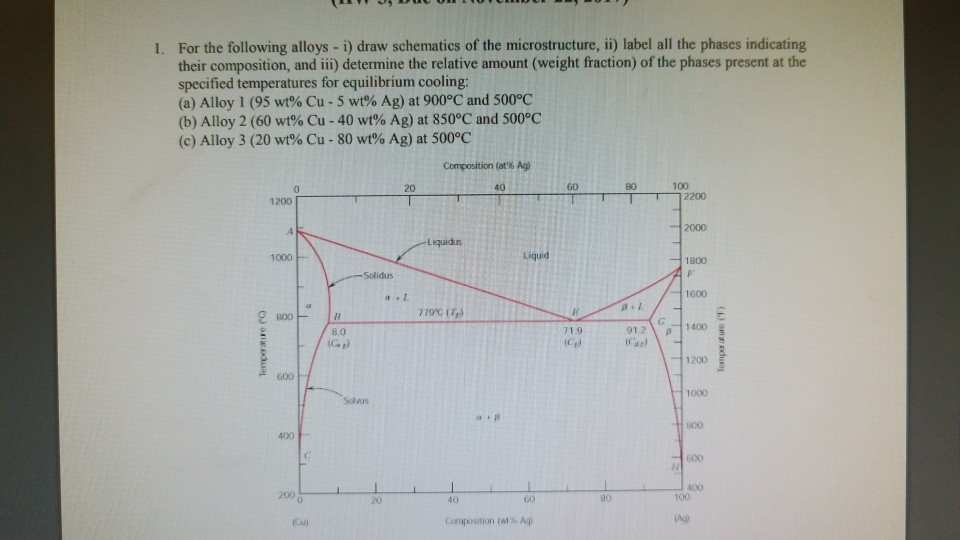 Solved: For The Following Alloys - I) Draw Schematics Of T ...