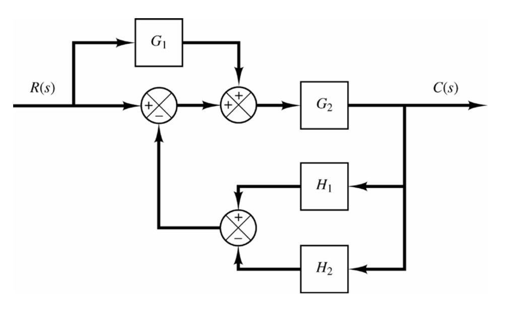 Simplify The Following Block Diagram And Obtain Th