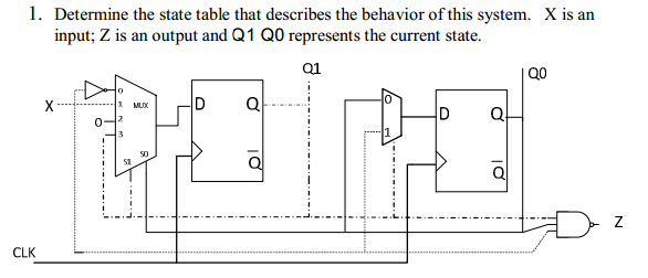 Determine the state table that describes the behav