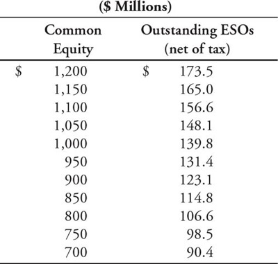 Employee stock options equity valuation
