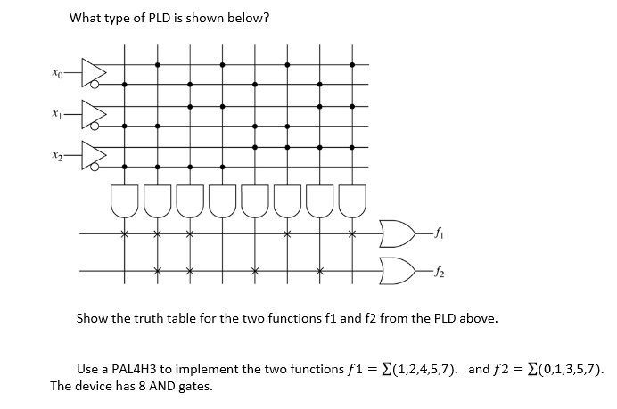 What type of PLD is shown below? Show the truth t