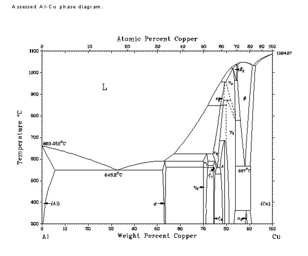 From the complete aluminum copper phase diagram ab