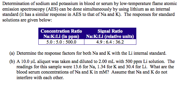 emission spectroscopy