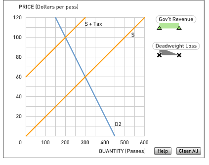 how is elasticity related to the revenue from a sales tax The relationship between economic measures like gdp and tax revenue  excise duties, sales tax, service tax and last but not least goods and services tax (gst .