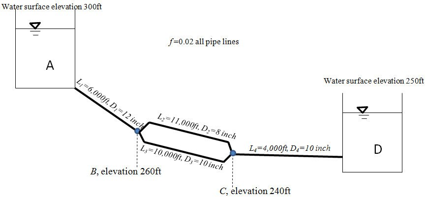 Determine the flow in each pipe line and the press
