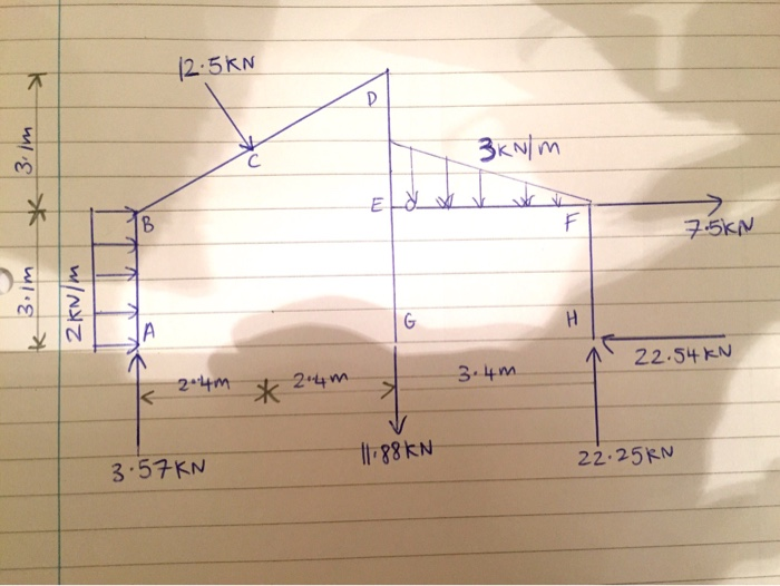 Bending Moment And Shear Force Diagram Calculator