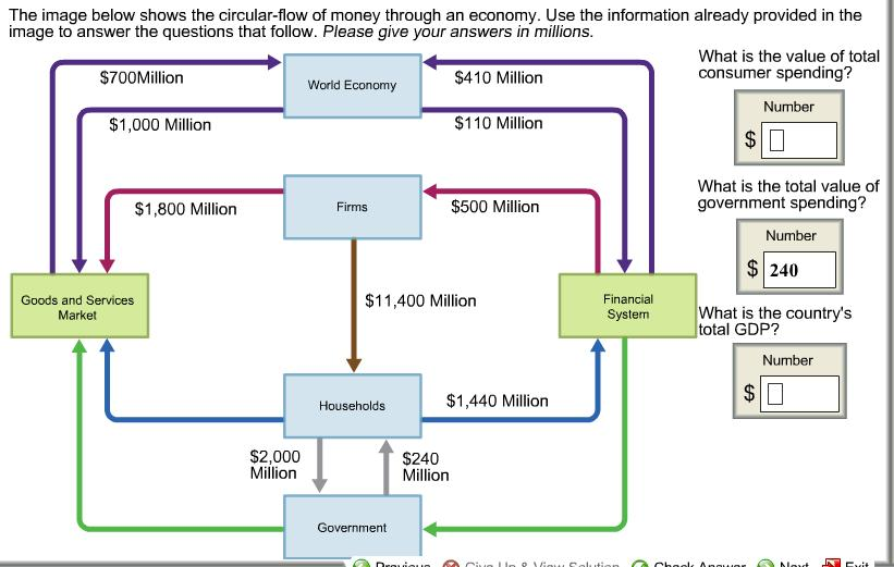 Solved the image below shows the circular flow of money t question the image below shows the circular flow of money through an economy use the information already ccuart Image collections