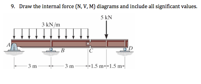 Draw the internal force (N, V, M) diagrams and inc
