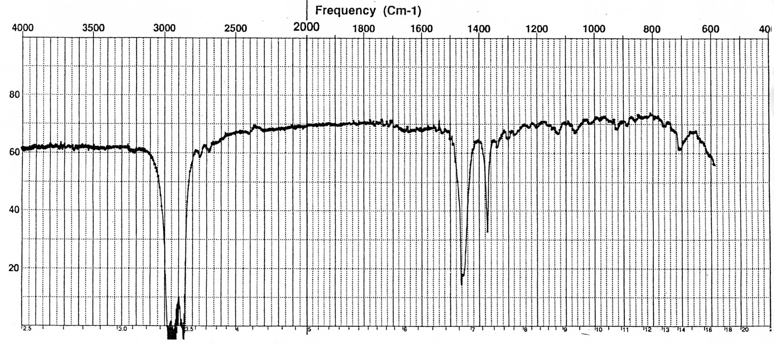 how to draw a peak in chromeleon
