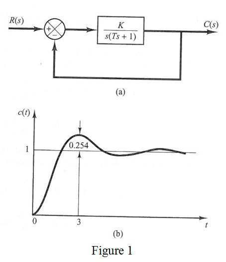 When the system shown in Fig. 1(a) is subjected to