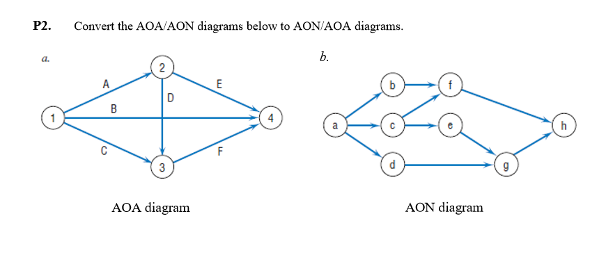 convert the aon below to an aoa diagram Pert / cpm:dummy activities, to find the critical path operations research formal sciences mathematics formal sciences statistics.