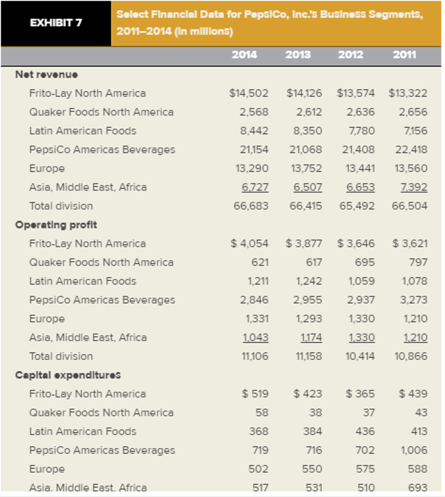 epsico was the world s largest snack and beverag com frito lay north america s flna s net revenues increased by 3 percent during 2014 its volume increased by 2 percent