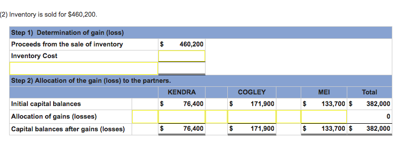 Kendra Cogley And Mei Share Income And Loss In A – 3-2-1 Worksheet