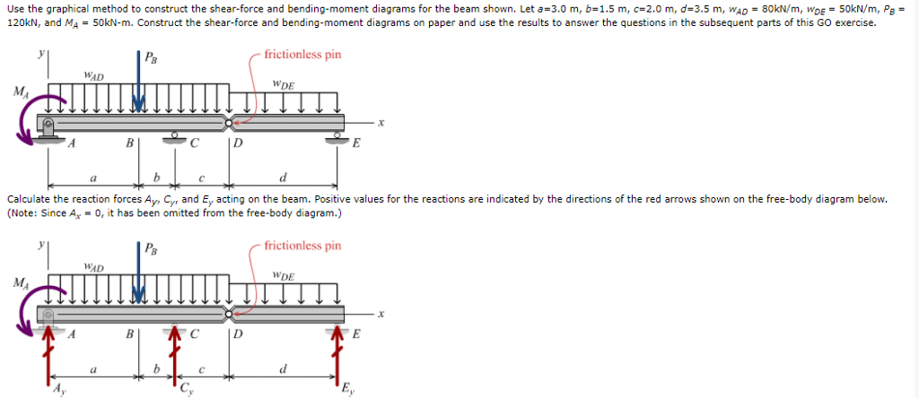 Shear Force And Bending Moment Diagram Exercise Tools