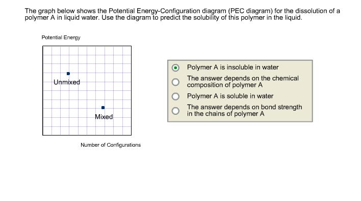 The Graph Below Shows The Potential Energy-Configu...   Chegg.com