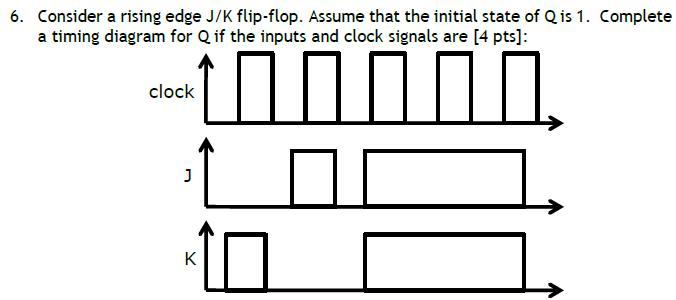 Consider a rising edge J/K flip-flop. Assume that