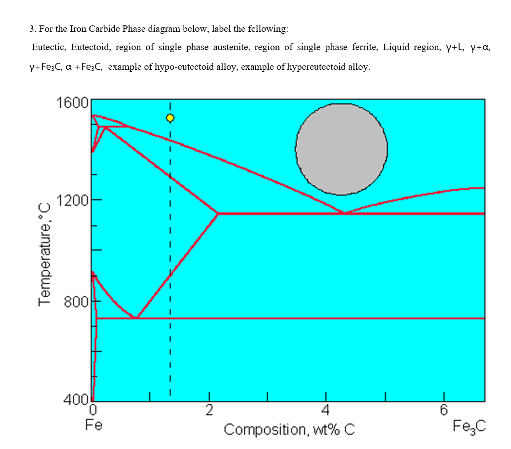 3 for the iron carbide phase diagram below label chegg for the iron carbide phase diagram below label the following eutectic pooptronica Gallery