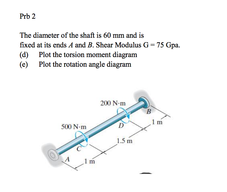 The Diameter Of The Shaft Is 60 Mm And Is Fixed At... | Chegg.com