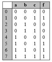 For The Function F In The Following Truth Table: A... | Chegg.com