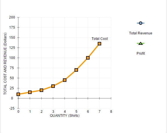 Marginal revenue greater than marginal cost graph