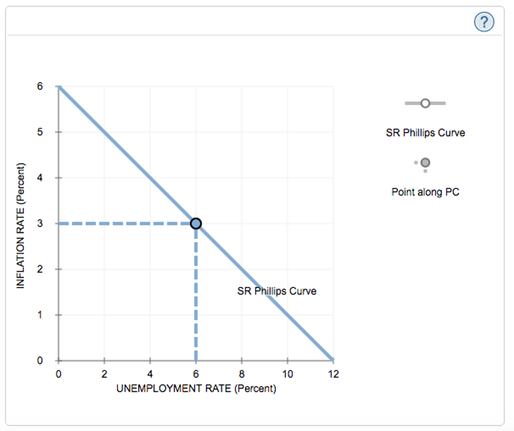 how to graph short run curve