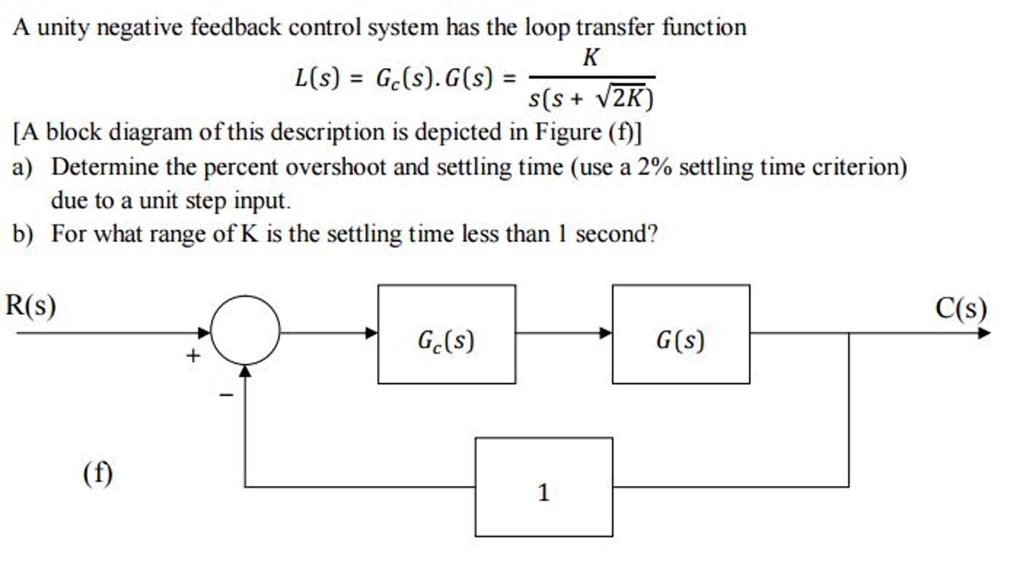 Solved a unity negative feedback control system has the l a unity negative feedback control system has the l ccuart Gallery