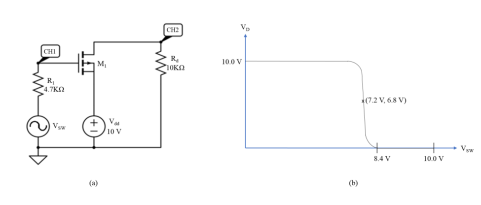 For The PMOS Circuit Shown In Figure 5.3 (a), The ... | Chegg.com