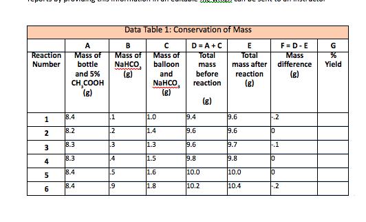 limiting reactant lab report