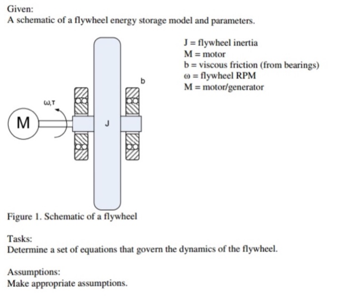 Solved: A Schematic Of A Flywheel Energy Storage Model And ...