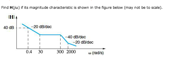 Find H(j omega) if magnitude characteristic is sho