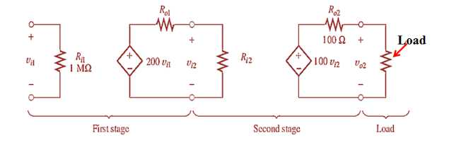 The power delivered from a signal source is amplif