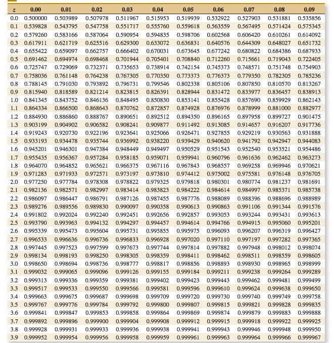 Normal probability table z bing images for Q table probability