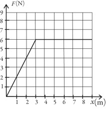 A graph of the force on an object as a function of