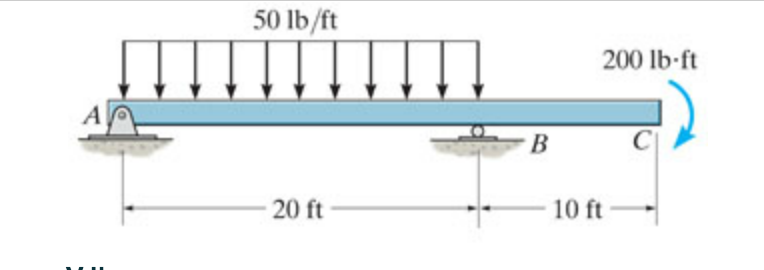 Draw The Shear And Bending-moment Diagram For The ... | Chegg.com