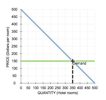 Average Daily Room Rate In Las Vegas