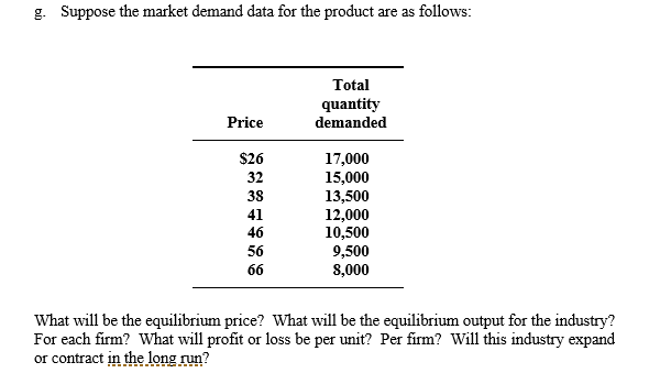 Question: Suppose the market demand data for the product are as follows: What will be the equilibrium price...